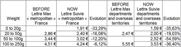 changing letter rate France and overseas