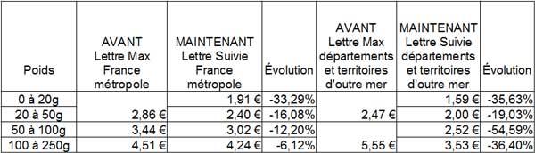 évolution du tarif lettre France et outre mer