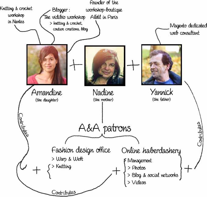 A&A patrons' team