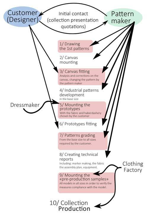schéma métier de styliste, modéliste