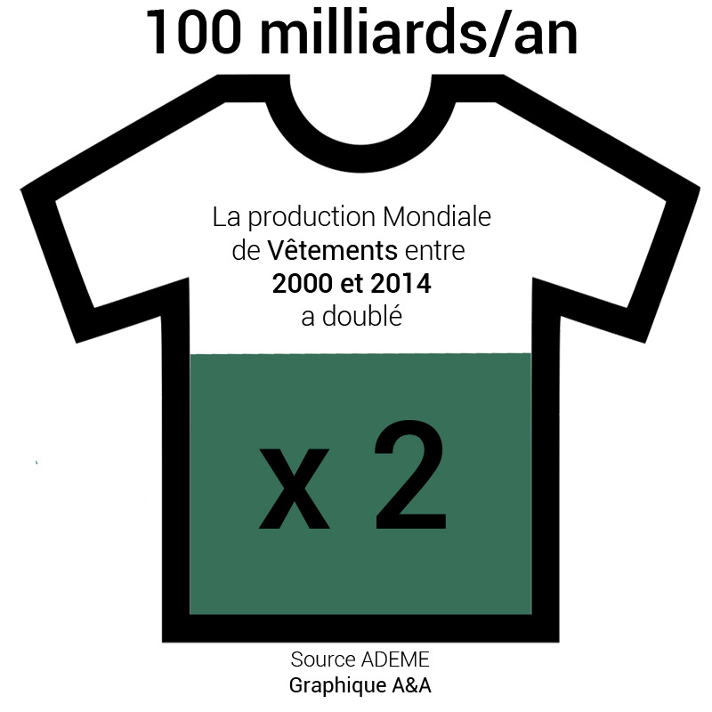 production mondiale de vêtements graphique