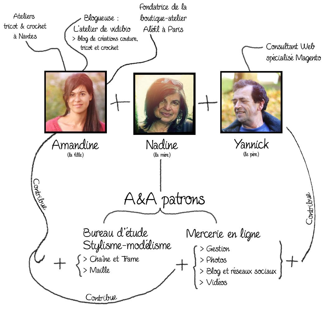 A et A patrons schéma équipe
