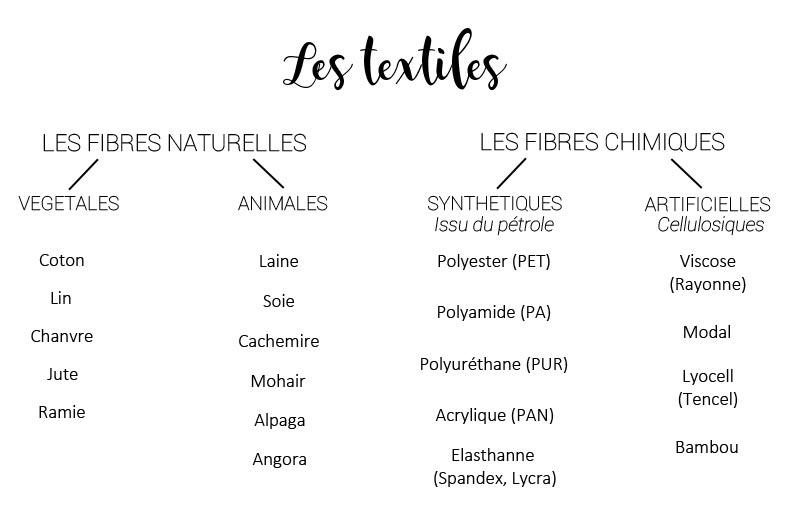 les fibres textiles